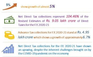 Provisional Direct Tax collections for the Financial Year 2020-21 show growth of almost 5%